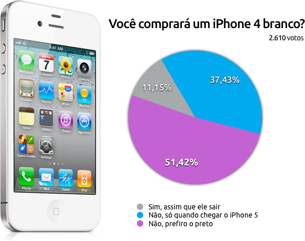 Enquete sobre cores do iPhone