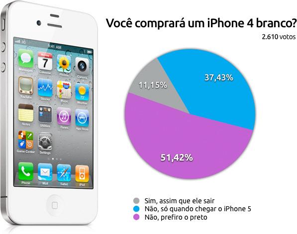 Enquete sobre cores do iPhone