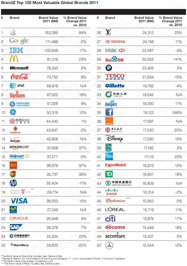 Ranking BrandZ 2011