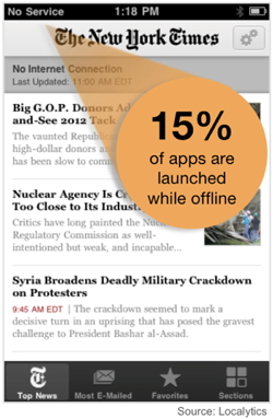 15% de apps offline, via Localytics