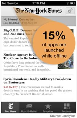 15% de apps offline, via Localytics