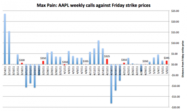 AAPL sofrendo sistematicamente de max pain - Fortune