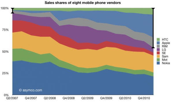 Crescimento de empresas fabricantes de smartphones - asymco