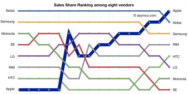 Ranking de receitas no mercado de celulares - asymco