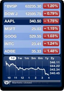 Fechamento da Bolsa em 13 de maio de 2011