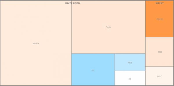 Participação no mercado de celulares em unidades - asymco