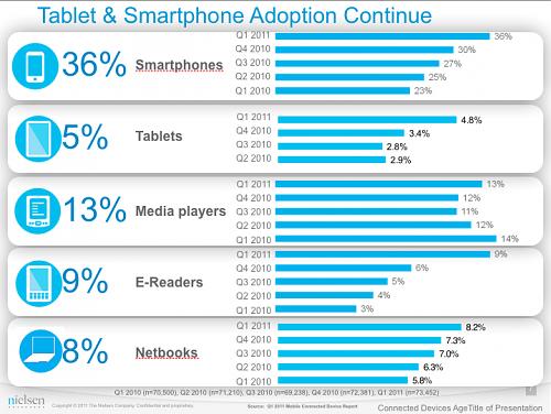 Adoção de diversos gadgets portáteis - Nielsen