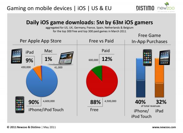 Pesquisa da Distimo sobre jogos na App Store