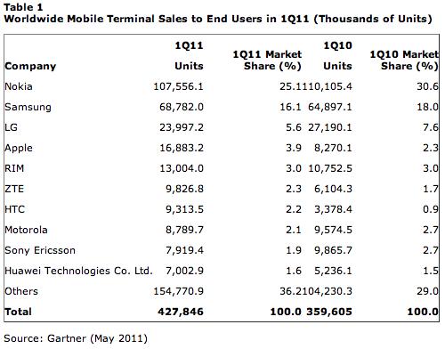 Mercado de celulares em maio de 2011 - Gartner