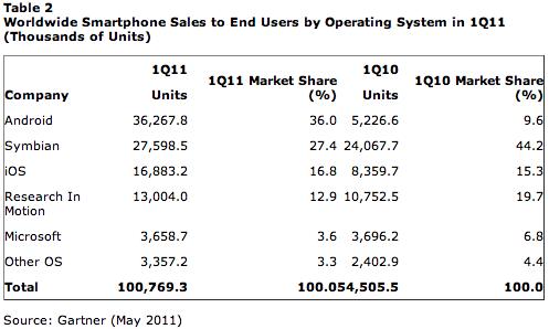 Mercado de smartphones em maio de 2011 - Gartner