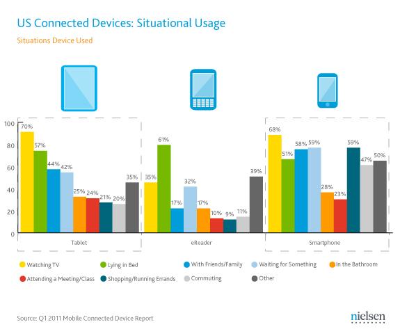 Situações de uso de gadgets - Nielsen