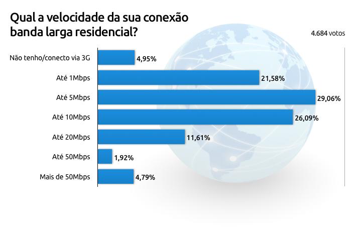 Enquete sobre banda larga