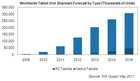iSuppli sobre tablets