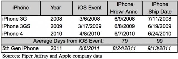 Previsão da chegada do iPhone 5 - Piper Jaffray