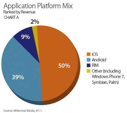 Mobile Mix de abril de 2011 - Millennial Media