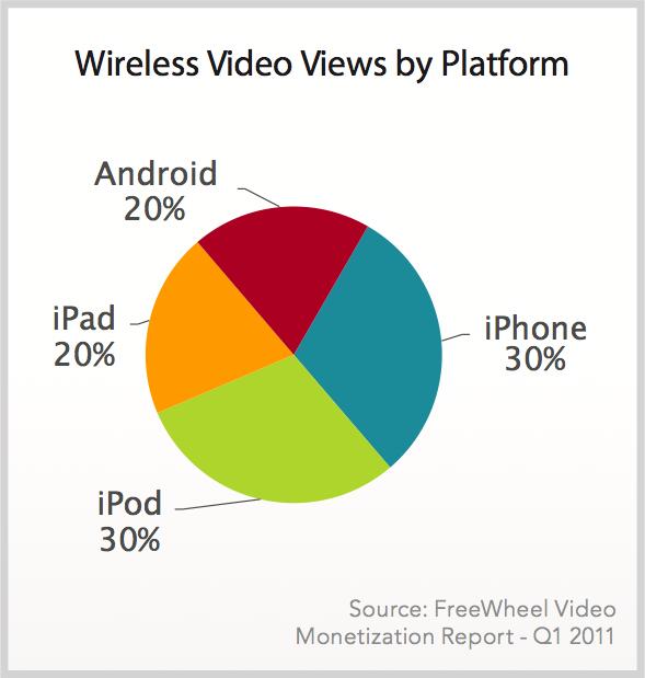 Consumo de vídeo na web móvel - FreeWheel