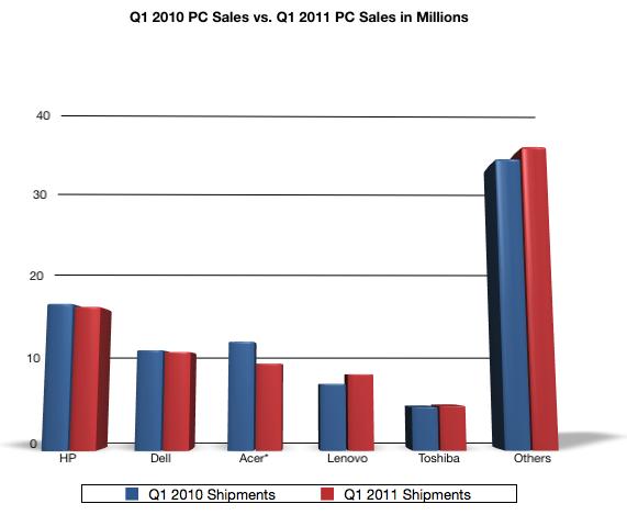 iSuppli e mercado de PCs no Q1 2011