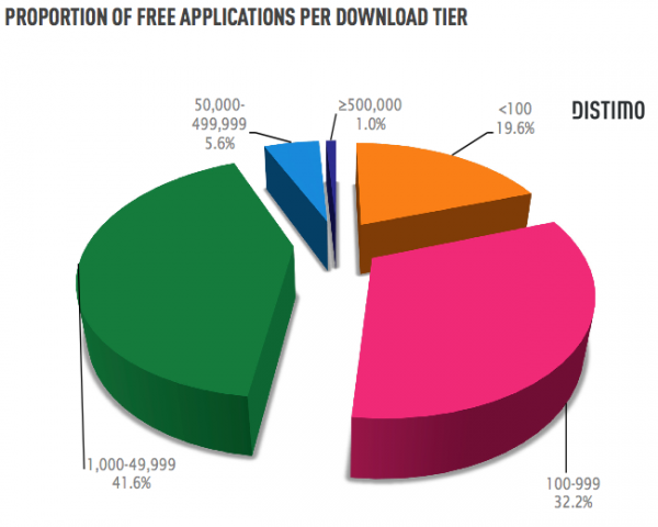 Downloads de apps gratuitos no Android Market - Distimo