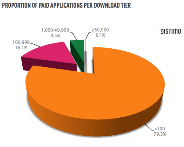 Downloads de apps pagos no Android Market - Distimo