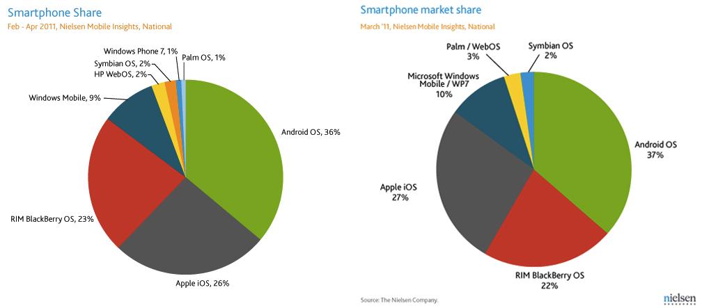 Market share de smartphones de fevereiro a maio de 2011 - Nielsen