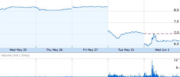 Desempenho das ações da Nokia no fim de maio