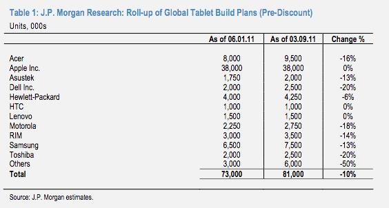 JP Morgan sobre Tablets