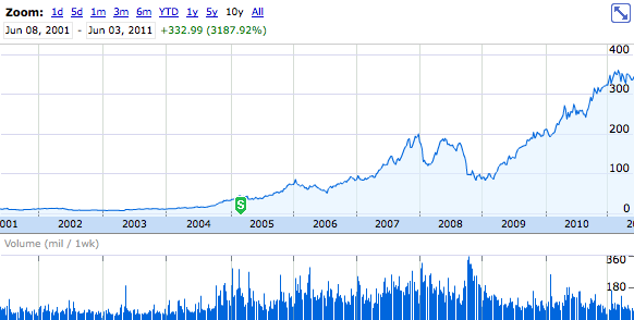 Desempenho da Apple na Bolsa