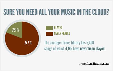 Pesquisa do Music WithMe sobre músicas