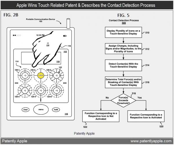 Patente de cargas seletivas em touchscreens