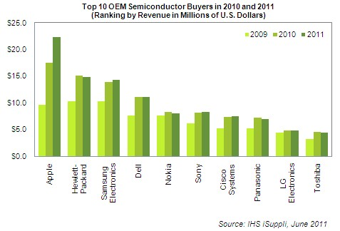 Maiores consumidores de semicondutores - iSuppli
