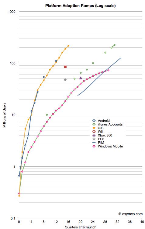 Crescimento logarítmico de plataformas - asymco