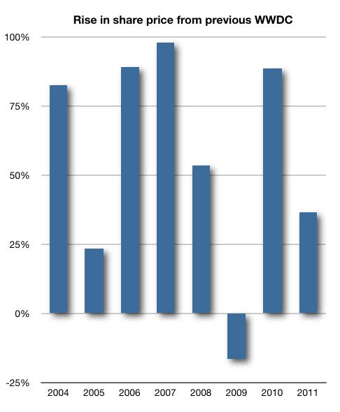 Desempenho médio da AAPL pós-WWDC - Fortune Tech