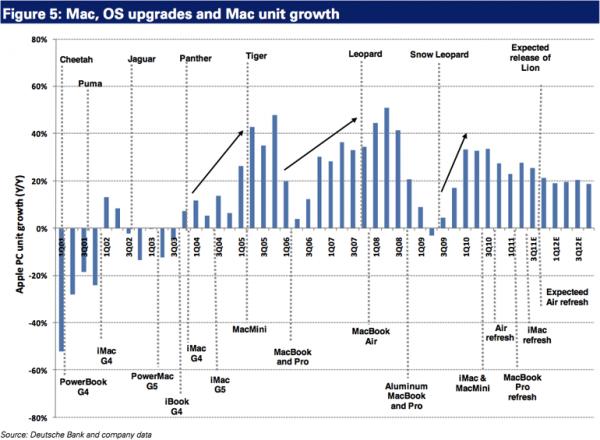 Vendas de Macs e upgrades do OS X - Deutsche Bank