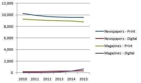 Crescimento de revistas e jornais - PricewaterhouseCoopers