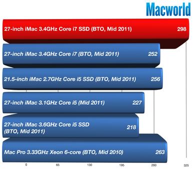 Benchmark dos novos iMacs