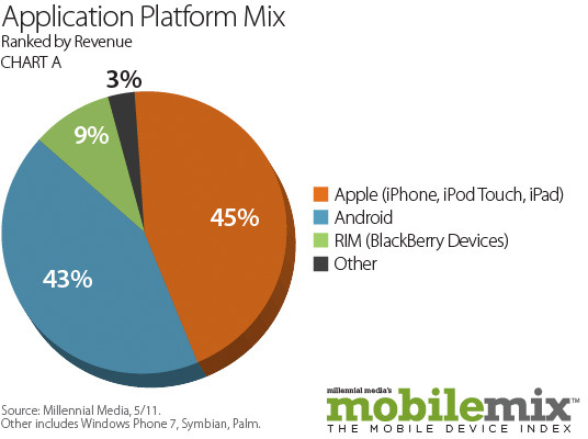 Millennial Media - May Mobile Mix Report