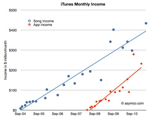 Comparação de receitas da Music e da App Store - asymco