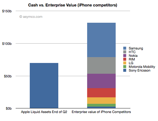 Apple pode comprar fabricantes de smartphones - asymco
