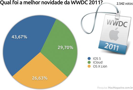 Enquete WWDC 2011