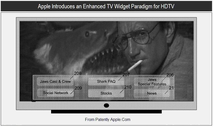 Patente de widgets na TV