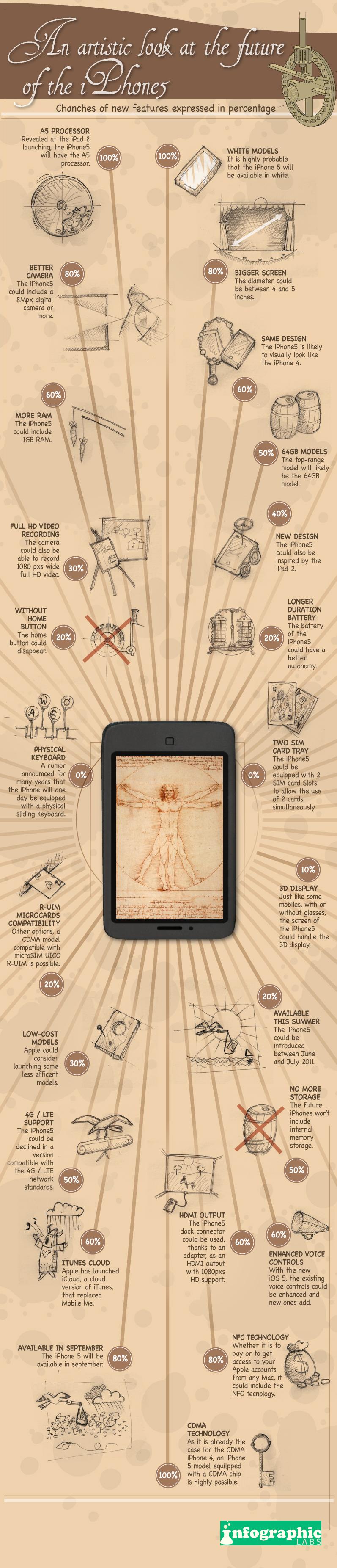 Infográfico artístico do iPhone 5
