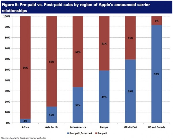 Mercado pré-pago de telefonia celular