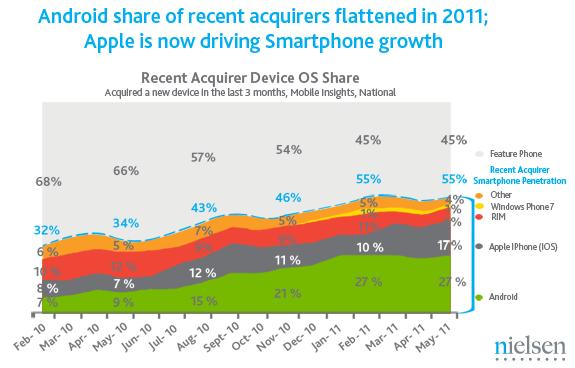 Vendas de celulares nos EUA - Nielsen