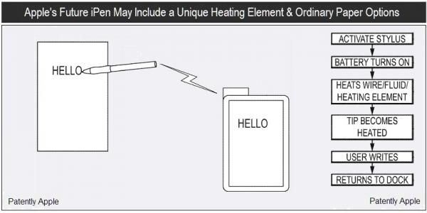 Patente de stylus inteligente