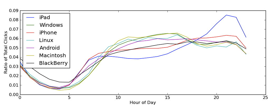Horas de uso de plataformas - Bit.ly