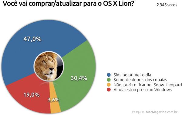 Enquete sobre o Lion