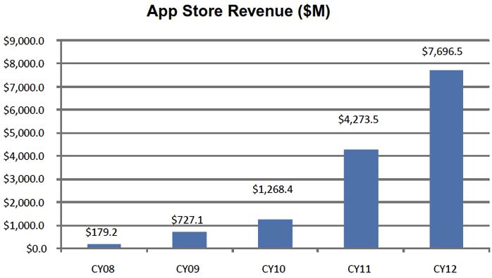 Receita da App Store - Piper Jaffray