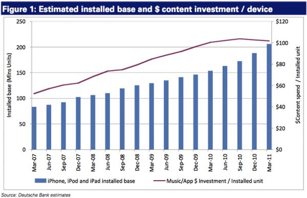 Investimento médio estimado em conteúdo por iGadget - Deutsche Bank