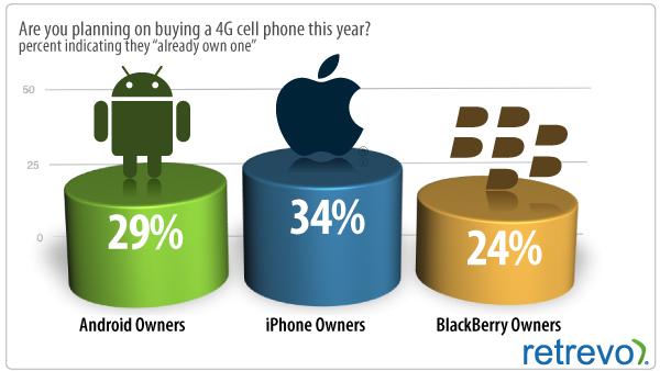 Pessoas que dizem já ter um smartphone 4G - Retrevo