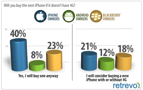 Interesse no próximo iPhone, mesmo sem 4G - Retrevo
